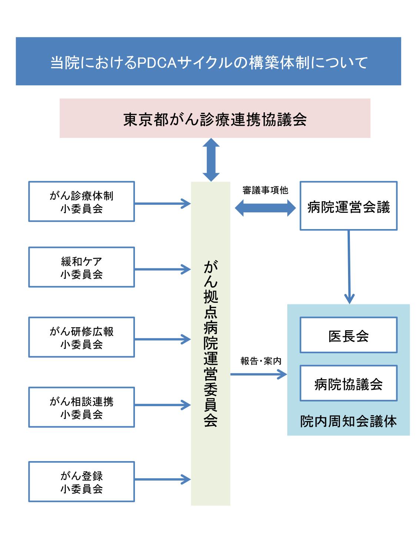 PDCAサイクルの構築体制